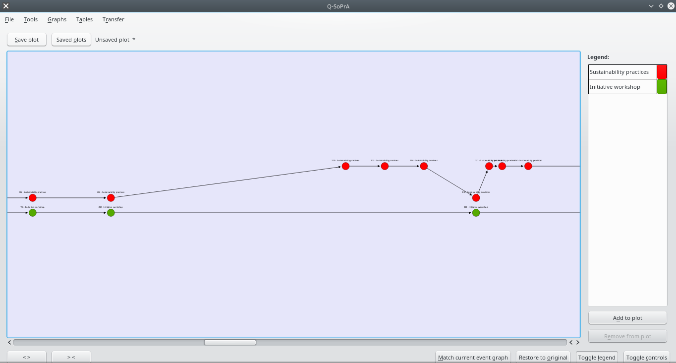 Occurrence Graph 2